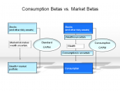 Consumption Betas vs. Market Betas