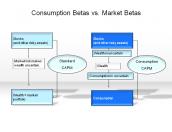 Consumption Betas vs. Market Betas