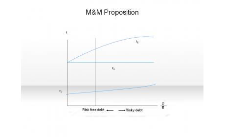 M&M Proposition
