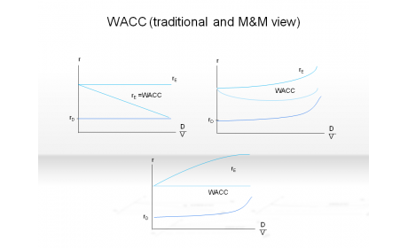 WACC (tranditional and M&M view)