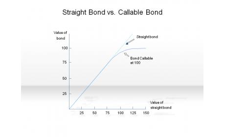 Straight Bond vs. Callable Bond