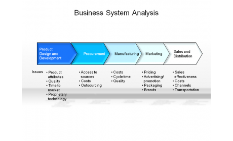 Business System Analysis