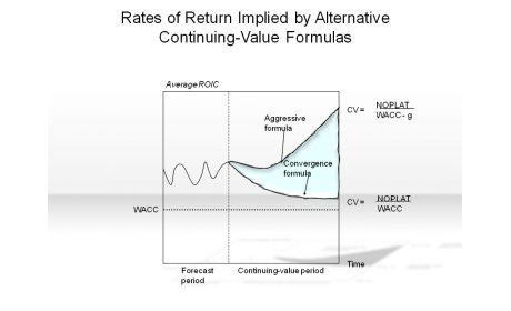 Rates of Return Implied by Alternative Continuing-Value Formulas