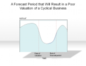 A Forecast Period that Will Result in a Poor Valuation of a Cyclical Business