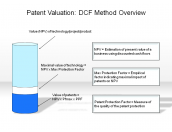 Patent Valuation: DCF Method Overview