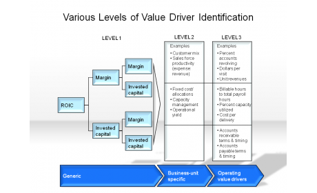 Various Levels of Value Drivers Identification