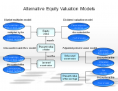 Alternative Equity Valuation Models