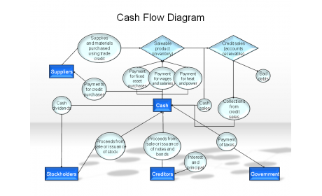 Cash Flow Diagramm