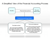 A Simplified View of the Financial Accounting Process