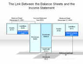 The Link Between the Balance Sheets and the Income Statement