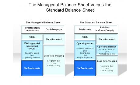 the managerial balance sheet vs the standard balance sheet