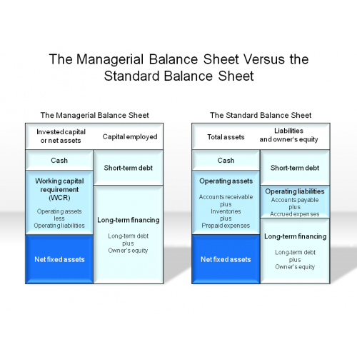 the managerial balance sheet vs the standard balance sheet