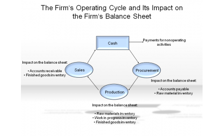 The Firm's Operating Cycle and it's Impact on the Firm's Balance Sheet