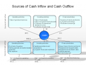 Sources of Cash Inflow and Cash Outflow
