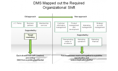 DMS Mapped out the Required Organizational Shift