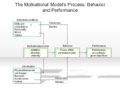 The Motivational Model's Process, Behavior and Performance