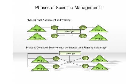 Phases of Scientific Management II