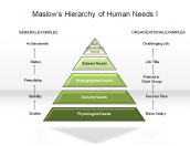 Maslow's Hierarchy of Human Needs I