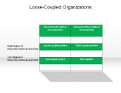 Loose-Coupled Organizations