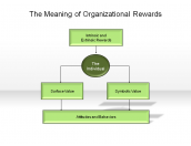 The Meaning of Organizational Rewards