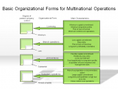 Basic Organizational Forms for Multinational Operations