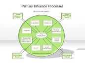 Primary Influence Processes