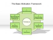 The Basic Motivation Framework