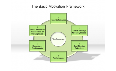 The Basic Motivation Framework