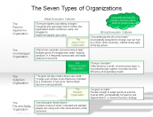 The Seven Types of Organizations