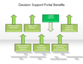 Decision Support Portal Benefits
