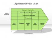 Organizational Value Chain