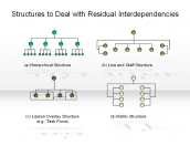 Structures to Deal with Residual Interdependencies