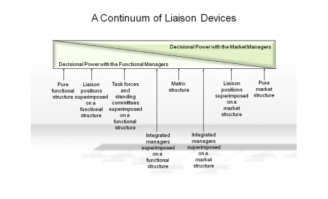 A Continuum of Liaison Devices