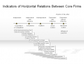 Indicators of Horizontal Relations Between Core Firms