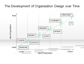 The Development of Organization Design over Time