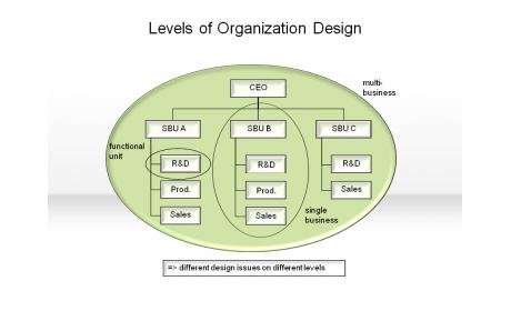 Levels of Organization Design