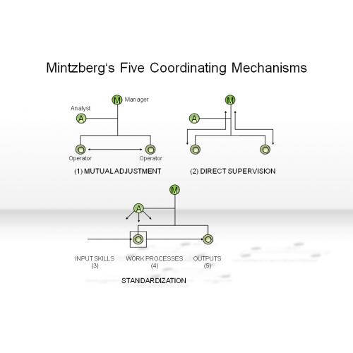 5 Simple Mechanisms : Mintzberg s five coordinating mechanisms