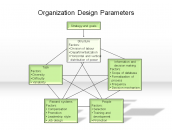 Organization Design Parameters
