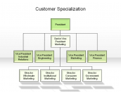 Customer Specialization