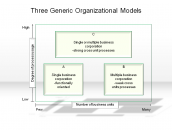 Three Generic Organizational Models