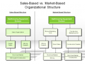 Sales-Based vs. Market-Based Organizational Structure