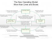 The New Operating Model: More than Lines and Boxes