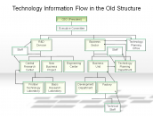 Technology Information Flow in the Old Structure