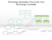 Technology Information Flow to the Core Technology Committee