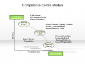 Competence Centre Models