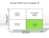 Choose Where Your Processes Sit