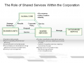 The Role of Shared Services Within the Corporation