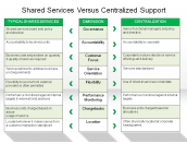 Shared Services Versus Centralized Support