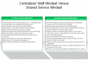 Centralized Staff Mindset Versus Shared Service Mindset