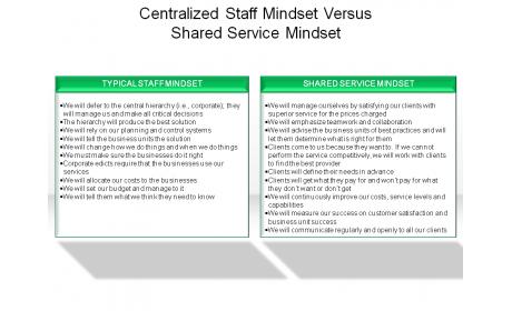 Centralized Staff Mindset Versus Shared Service Mindset